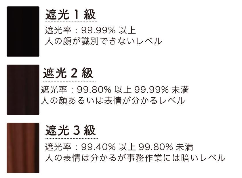 遮光カーテン 遮光1級と遮光2級、遮光3級の比較